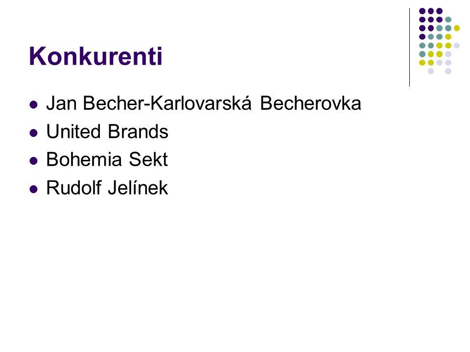 Konkurenti Jan Becher-Karlovarská Becherovka United Brands Bohemia Sekt Rudolf Jelínek