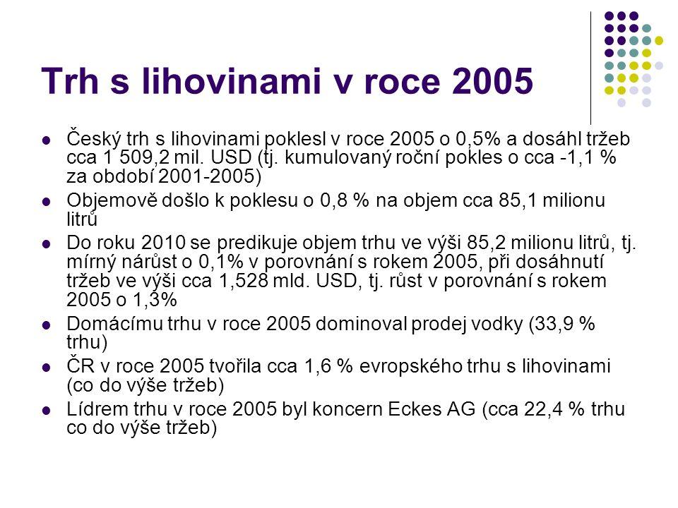 Trh s lihovinami v roce 2005 Český trh s lihovinami poklesl v roce 2005 o 0,5% a dosáhl tržeb cca 1 509,2 mil. USD (tj. kumulovaný roční pokles o cca