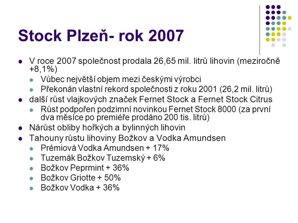 Stock Plzeň- rok 2007 V roce 2007 společnost prodala 26,65 mil. litrů lihovin (meziročně +8,1%) Vůbec největší objem mezi českými výrobci Překonán vla