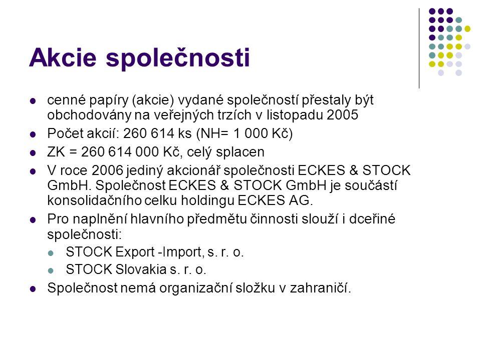 Akcie společnosti cenné papíry (akcie) vydané společností přestaly být obchodovány na veřejných trzích v listopadu 2005 Počet akcií: 260 614 ks (NH= 1