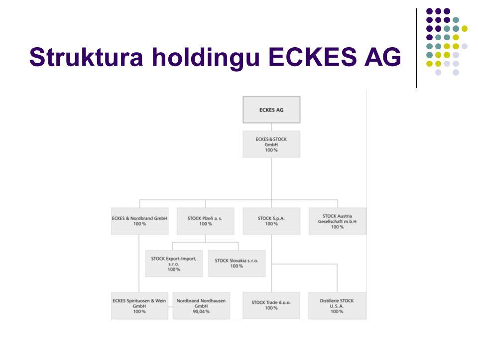 Struktura holdingu ECKES AG