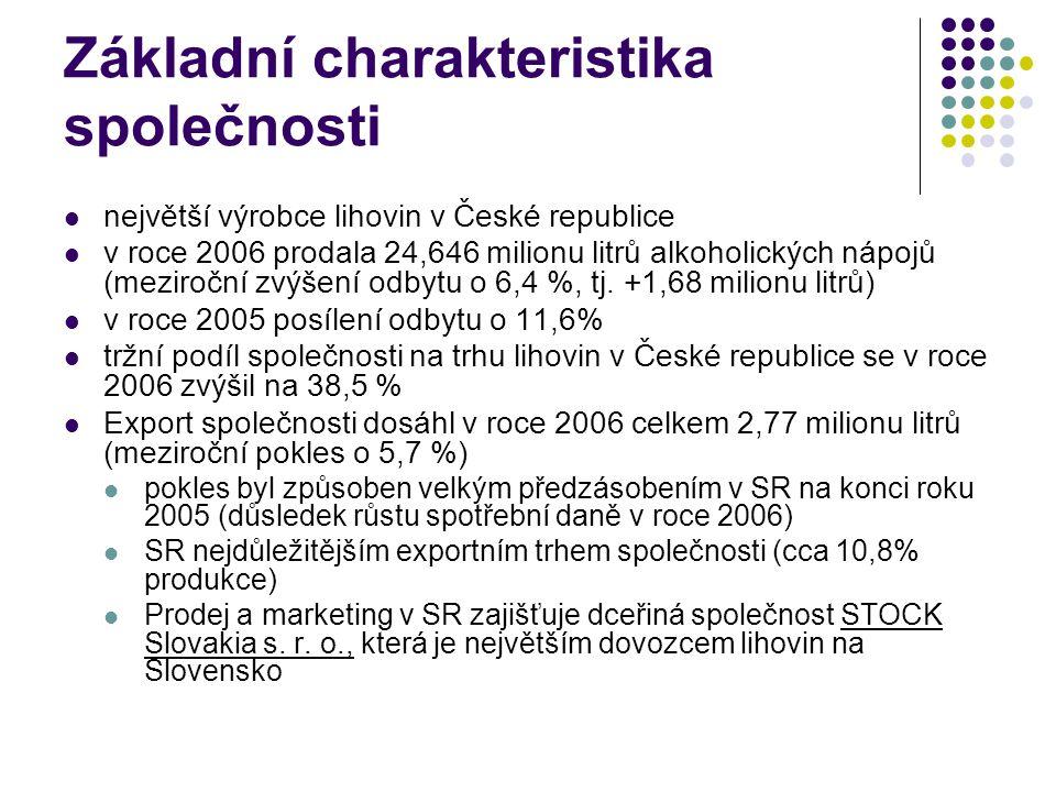 Základní charakteristika společnosti největší výrobce lihovin v České republice v roce 2006 prodala 24,646 milionu litrů alkoholických nápojů (meziroč