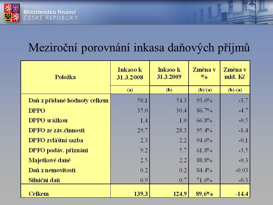 Meziroční porovnání inkasa daňových příjmů