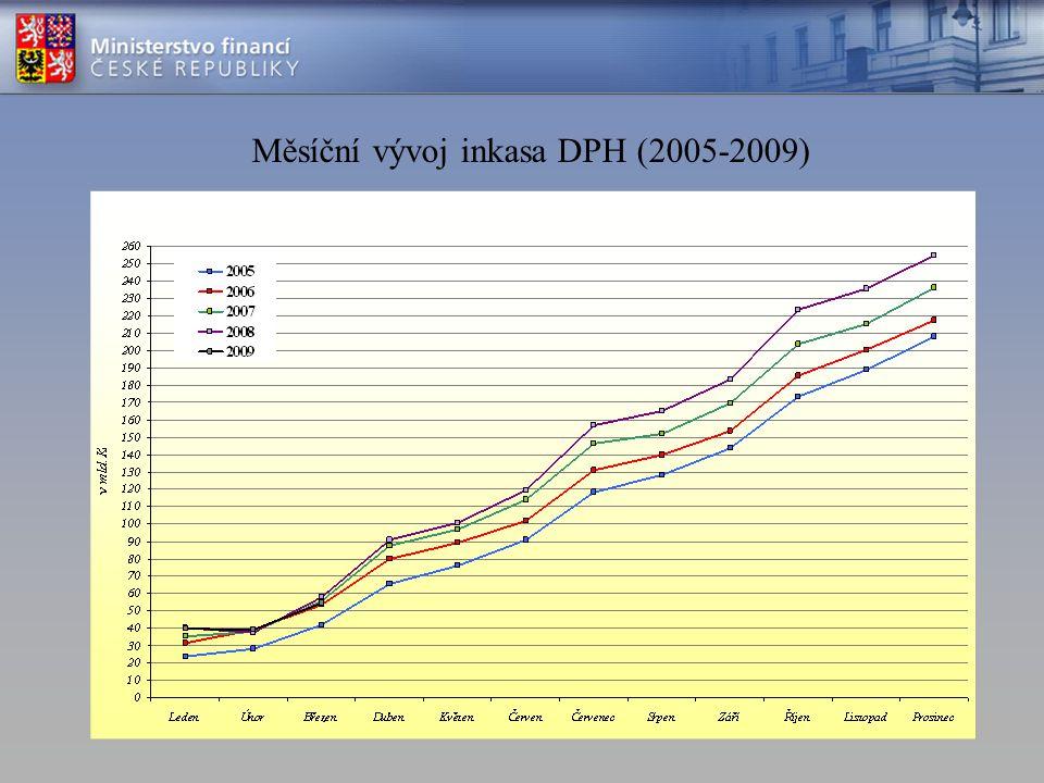 Měsíční vývoj inkasa DPH (2005-2009)