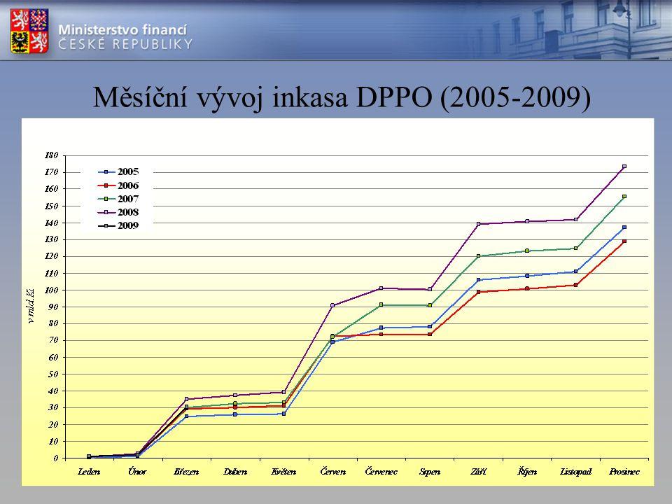 Měsíční vývoj inkasa DPPO (2005-2009)