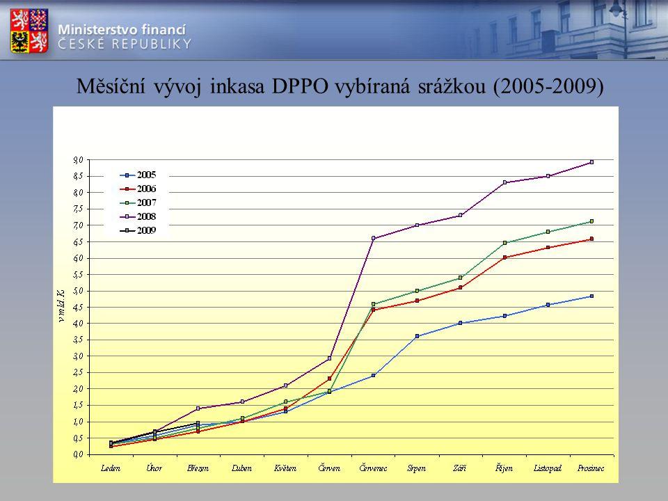 Měsíční vývoj inkasa DPPO vybíraná srážkou (2005-2009)