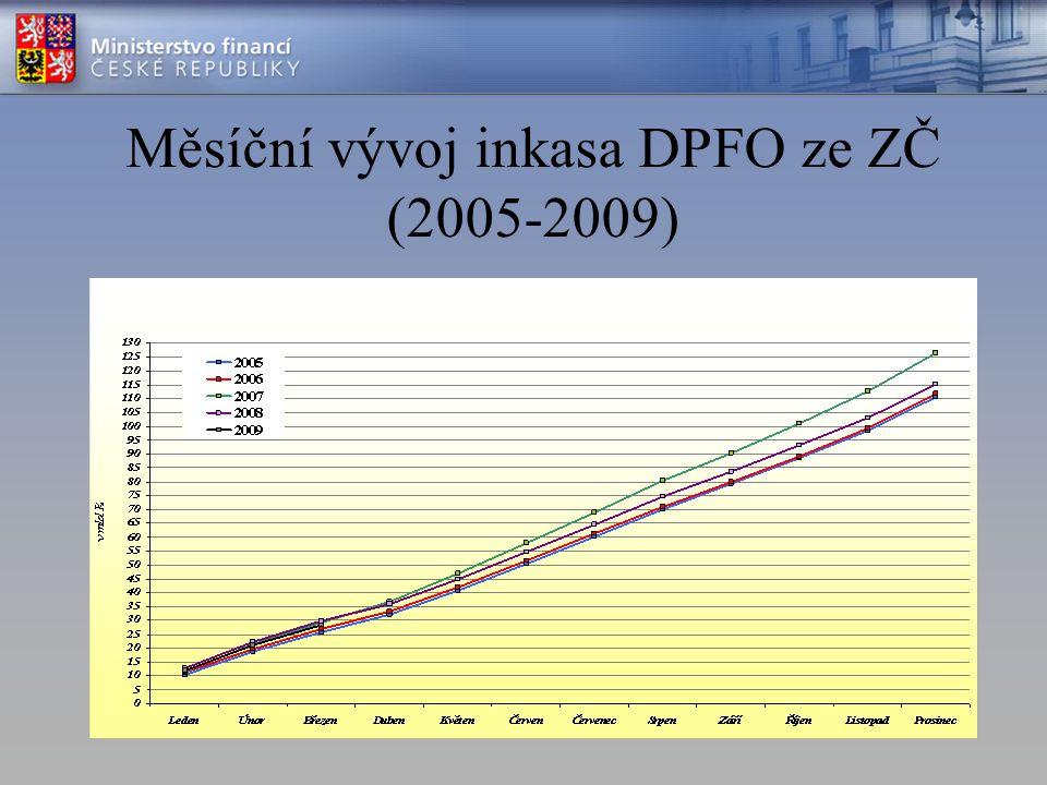 Měsíční vývoj inkasa DPFO ze ZČ (2005-2009)