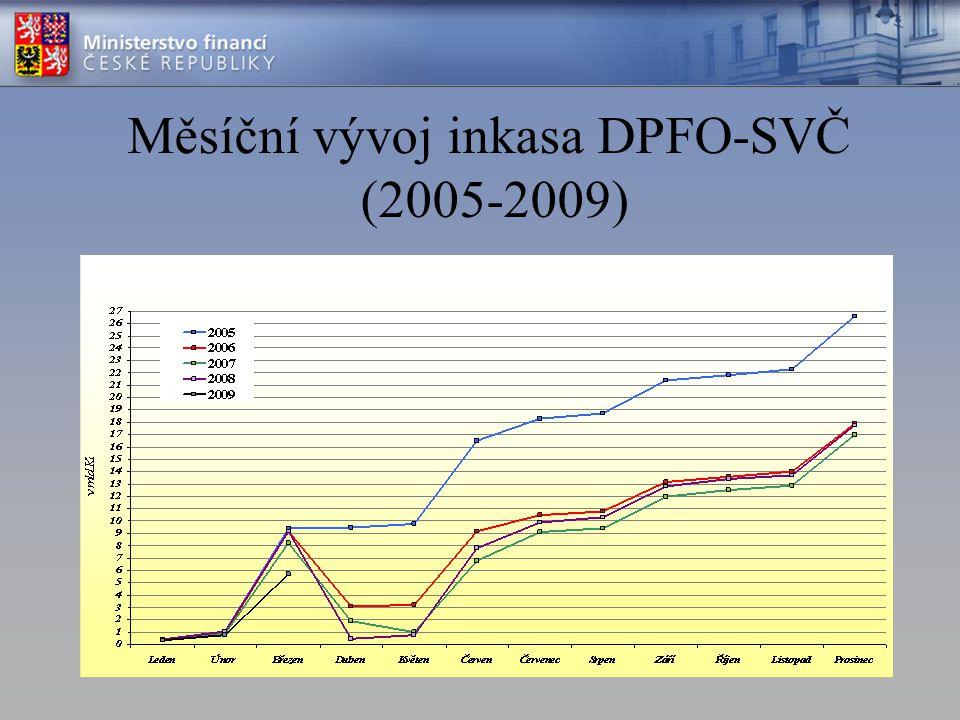 Měsíční vývoj inkasa DPFO-SVČ (2005-2009)