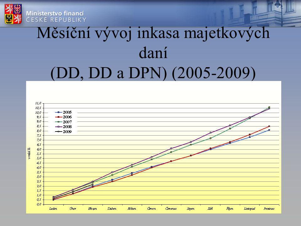 Měsíční vývoj inkasa majetkových daní (DD, DD a DPN) (2005-2009)