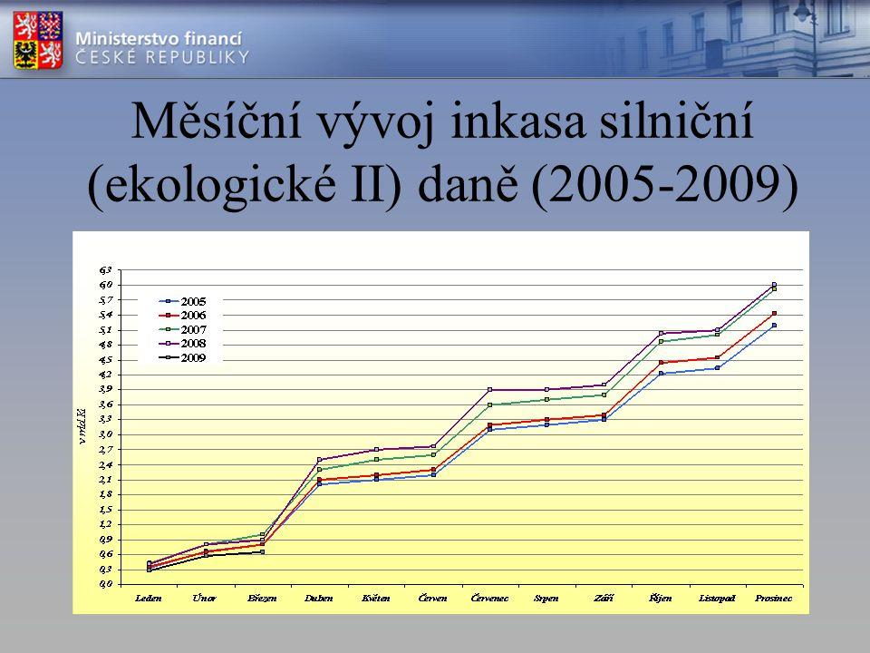 Měsíční vývoj inkasa silniční (ekologické II) daně (2005-2009)