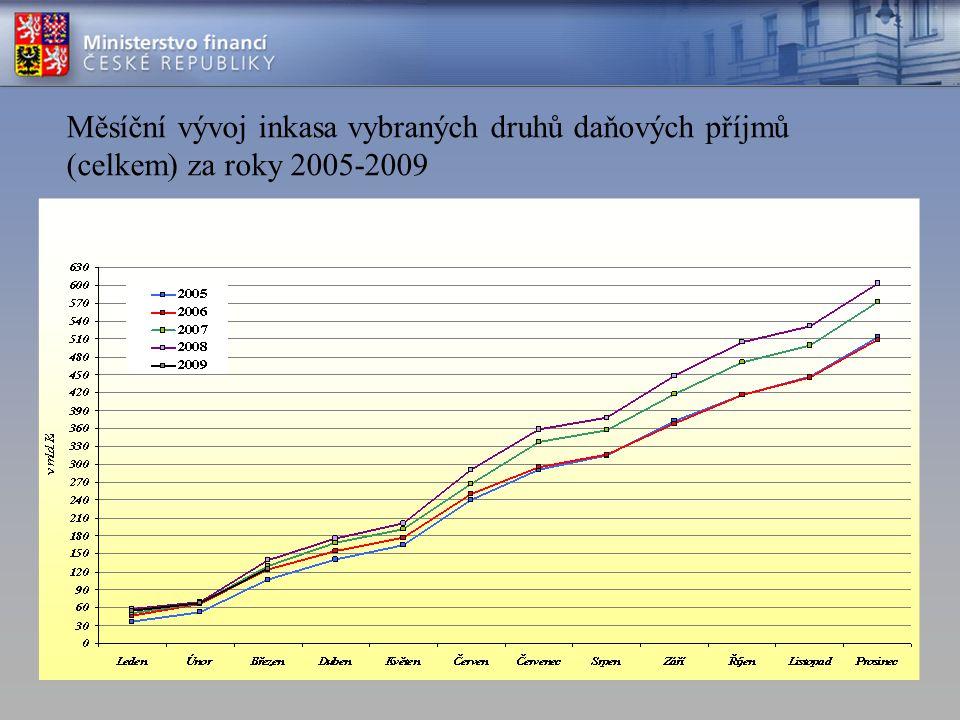 Měsíční vývoj inkasa vybraných druhů daňových příjmů (celkem) za roky 2005-2009