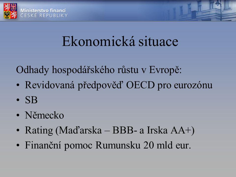 Ekonomická situace Odhady hospodářského růstu v Evropě: Revidovaná předpověď OECD pro eurozónu SB Německo Rating (Maďarska – BBB- a Irska AA+) Finanční pomoc Rumunsku 20 mld eur.