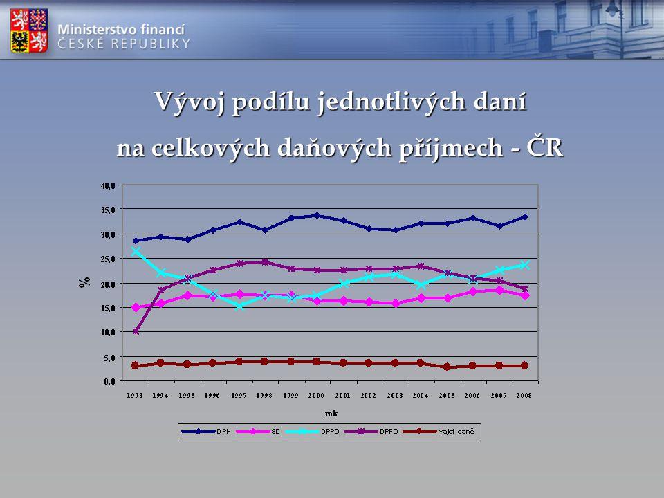 Vývoj podílu jednotlivých daní na celkových daňových příjmech - ČR
