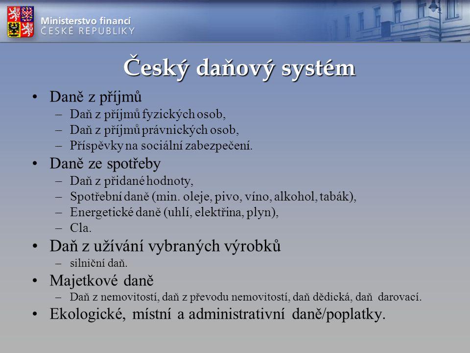 Český daňový systém Daně z příjmů –Daň z příjmů fyzických osob, –Daň z příjmů právnických osob, –Příspěvky na sociální zabezpečení. Daně ze spotřeby –