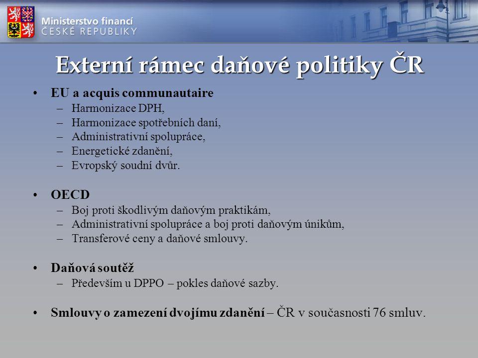 Externí rámec daňové politiky ČR EU a acquis communautaire –Harmonizace DPH, –Harmonizace spotřebních daní, –Administrativní spolupráce, –Energetické