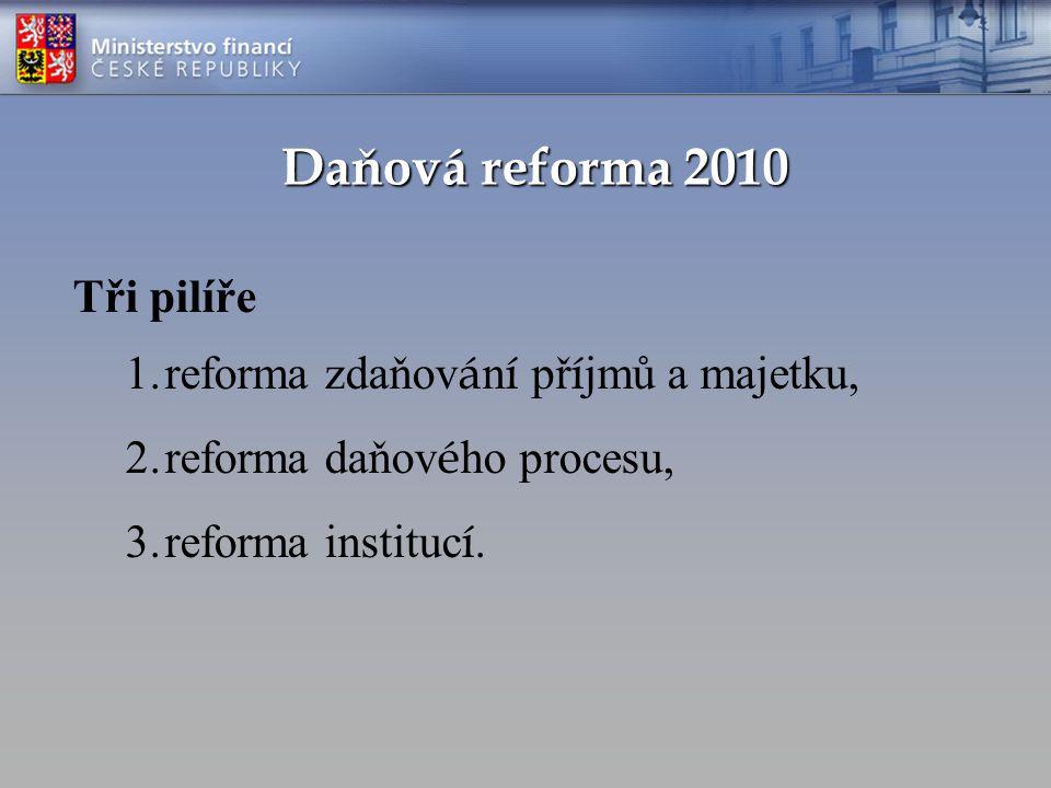 Daňová reforma 2010 Tři pilíře 1.reforma zdaňov á n í př í jmů a majetku, 2.reforma daňov é ho procesu, 3.reforma instituc í.