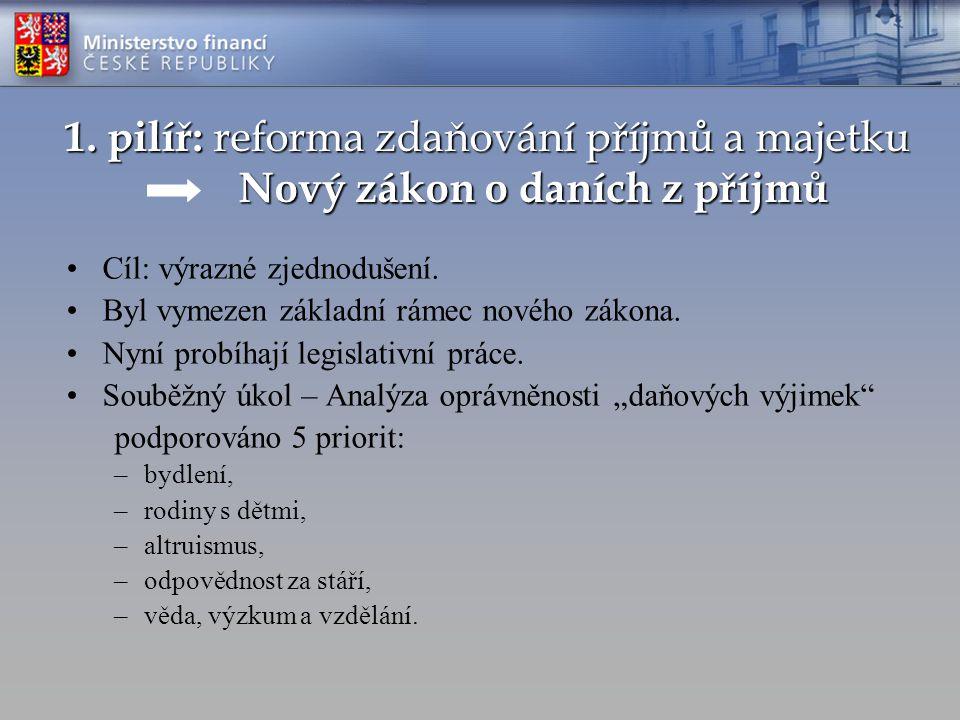 1. pilíř: reforma zdaňování příjmů a majetku Nový zákon o daních z příjmů Cíl: výrazné zjednodušení. Byl vymezen základní rámec nového zákona. Nyní pr