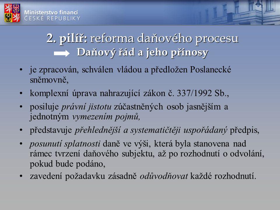 2. pilíř: reforma daňového procesu Daňový řád a jeho přínosy je zpracován, schválen vládou a předložen Poslanecké sněmovně, komplexní úprava nahrazují
