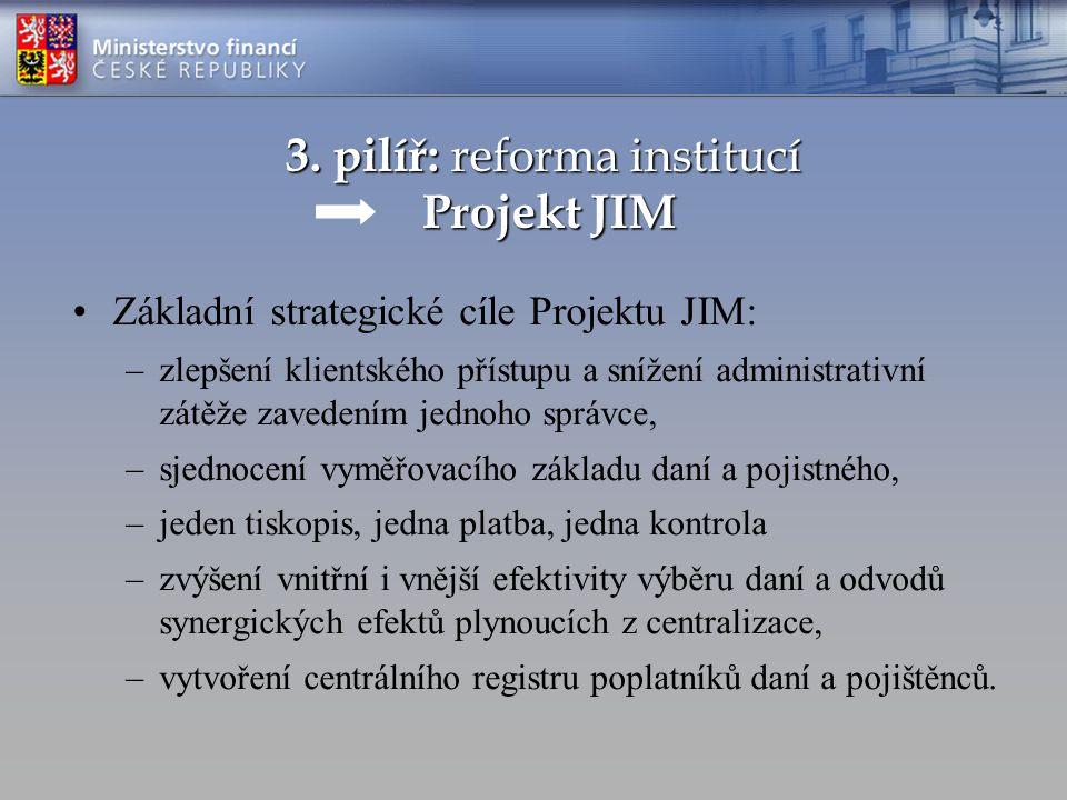 Základní strategické cíle Projektu JIM: –zlepšení klientského přístupu a snížení administrativní zátěže zavedením jednoho správce, –sjednocení vyměřovacího základu daní a pojistného, –jeden tiskopis, jedna platba, jedna kontrola –zvýšení vnitřní i vnější efektivity výběru daní a odvodů synergických efektů plynoucích z centralizace, –vytvoření centrálního registru poplatníků daní a pojištěnců.