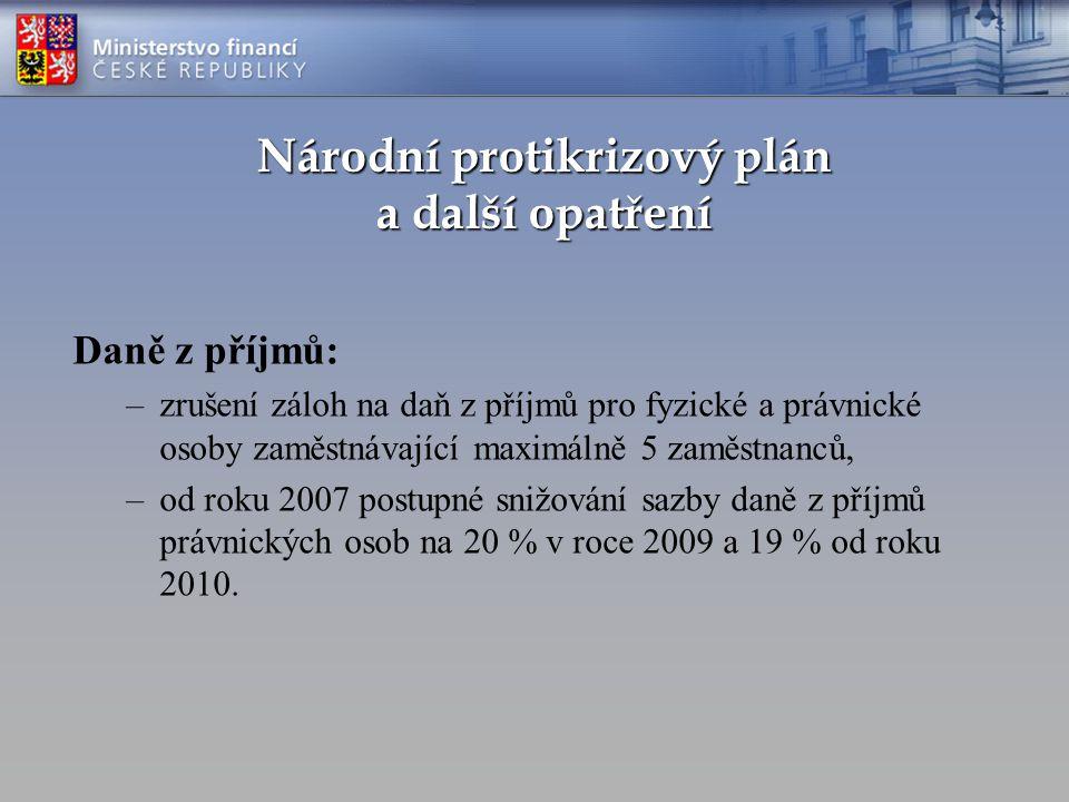 Národní protikrizový plán a další opatření Daně z příjmů: –zrušení záloh na daň z příjmů pro fyzické a právnické osoby zaměstnávající maximálně 5 zamě