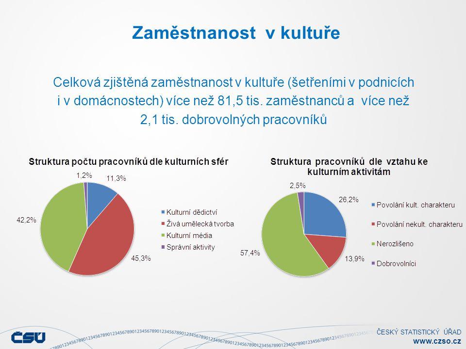 ČESKÝ STATISTICKÝ ÚŘAD www.czso.cz Zaměstnanost v kultuře Celková zjištěná zaměstnanost v kultuře (šetřeními v podnicích i v domácnostech) více než 81