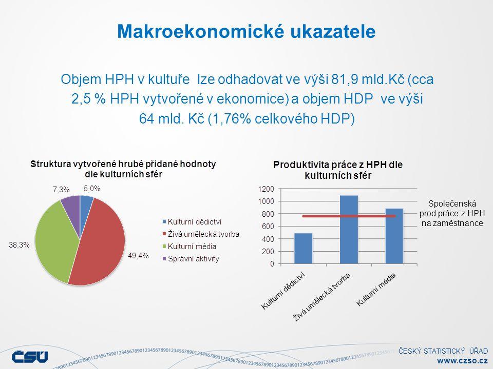 ČESKÝ STATISTICKÝ ÚŘAD www.czso.cz Makroekonomické ukazatele Objem HPH v kultuře lze odhadovat ve výši 81,9 mld.Kč (cca 2,5 % HPH vytvořené v ekonomic