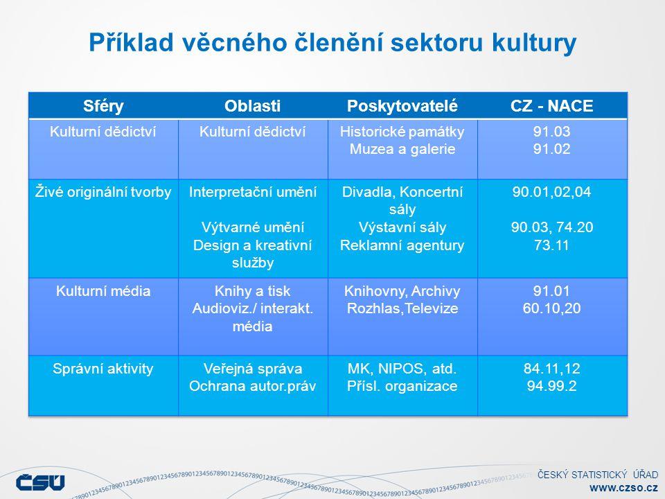ČESKÝ STATISTICKÝ ÚŘAD www.czso.cz Zdroje financování kultury Sektor či subsektorObjem prostředků v mil.
