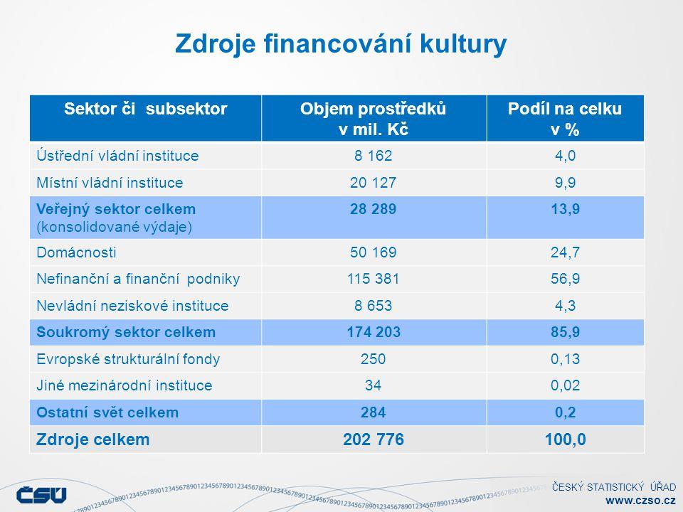 ČESKÝ STATISTICKÝ ÚŘAD www.czso.cz Zdroje financování kultury Sektor či subsektorObjem prostředků v mil. Kč Podíl na celku v % Ústřední vládní institu