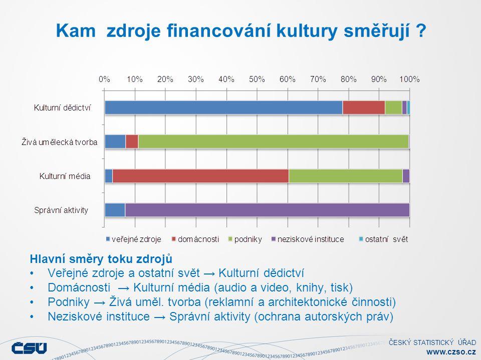 ČESKÝ STATISTICKÝ ÚŘAD www.czso.cz Hospodaření kulturních institucí Zisková marže (zisk po zdanění/tržby) v % Stupeň soběstačnosti (tržby za vlast.