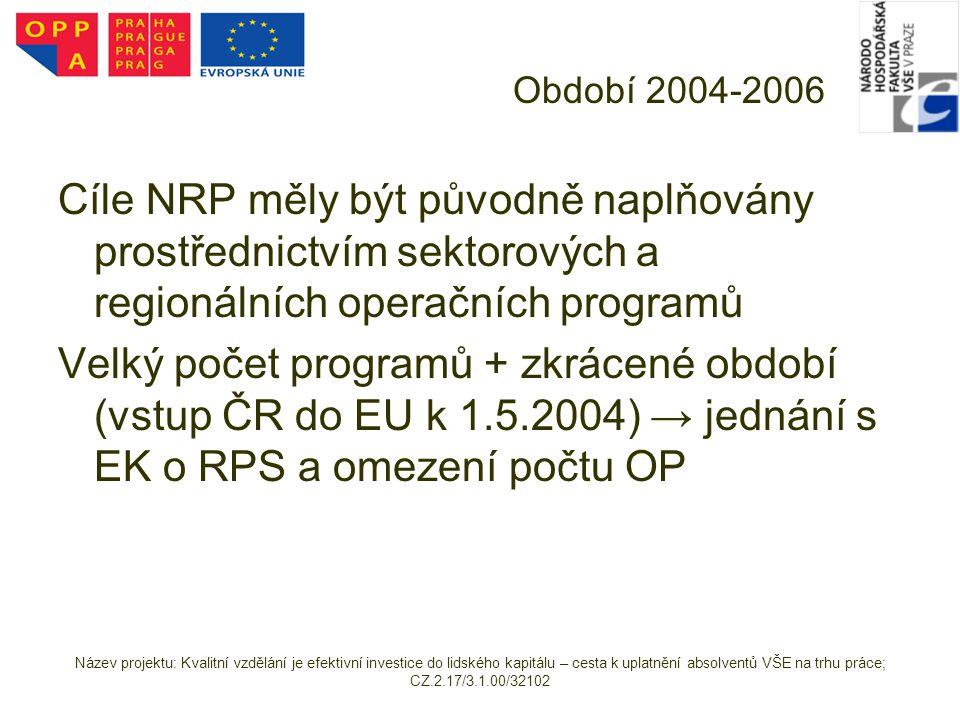 Název projektu: Kvalitní vzdělání je efektivní investice do lidského kapitálu – cesta k uplatnění absolventů VŠE na trhu práce; CZ.2.17/3.1.00/32102 JPD 3 Praha Priorita 4 Adaptabilita a podnikání – 26 % Opatření 4.1 Zvýšení adaptability zaměstnavatelů a zaměstnanců na změny ekonomických a technologických podmínek jako podpora konkurenceschopnosti Opatření 4.2 Spolupráce výzkumných a vývojových pracovišť s podnikatelskou sférou, podpora inovací Opatření 4.3 Rozvoj cestovního ruchu Priorita 5 Technická pomoc – 5 % Opatření 5.1 Podpora řízení programu Opatření 5.2 Technické zabezpečení programu