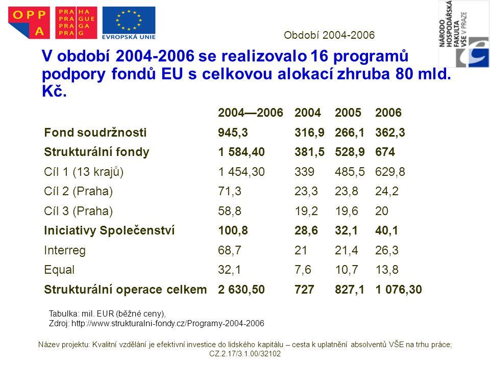 Období 2004-2006 V období 2004-2006 se realizovalo 16 programů podpory fondů EU s celkovou alokací zhruba 80 mld. Kč. 2004—2006200420052006 Fond soudr