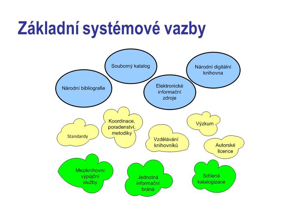 Základní systémové vazby