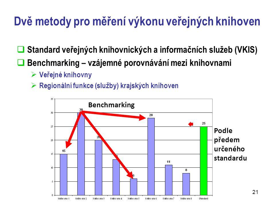 Dvě metody pro měření výkonu veřejných knihoven  Standard veřejných knihovnických a informačních služeb (VKIS)  Benchmarking – vzájemné porovnávání mezi knihovnami  Veřejné knihovny  Regionální funkce (služby) krajských knihoven  Podle předem určeného standardu Benchmarking 21