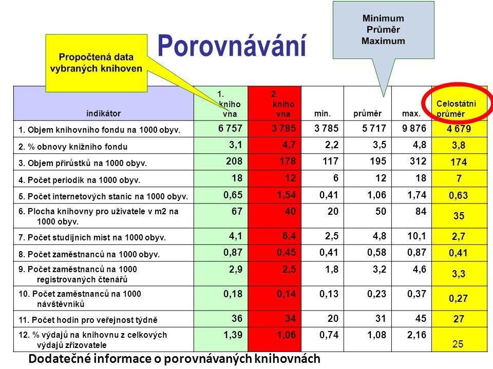 Porovnávání indikátor 1.kniho vna 2. kniho vnamin.průměrmax.