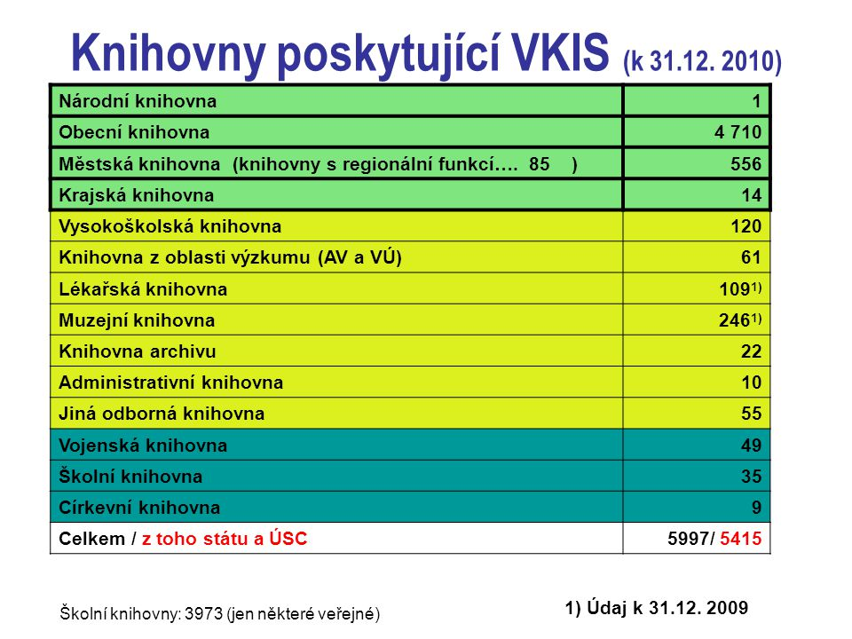Knihovny poskytující VKIS (k 31.12.