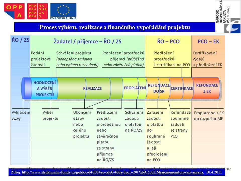 Zdroj: MMZ – únor 2011, http://www.strukturalni-fondy.cz/getdoc/e4b7fc9d-32cd-4e2c-91a5-a63876bec205/MMZ-unor-2011, 10.4.2011http://www.strukturalni-f