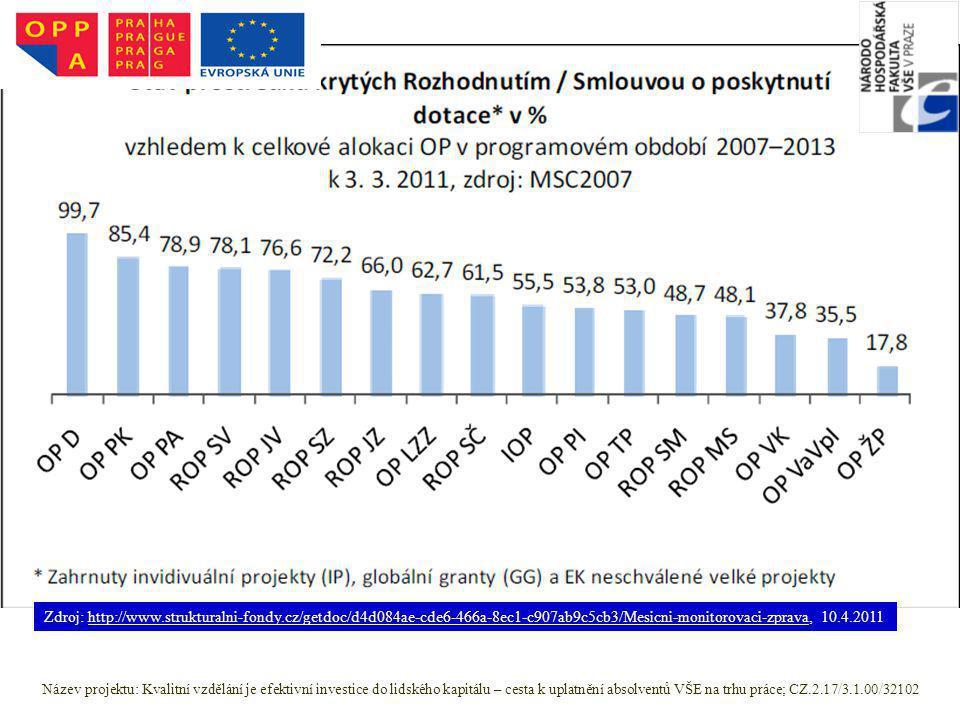 Zdroj: http://www.strukturalni-fondy.cz/getdoc/d4d084ae-cde6-466a-8ec1-c907ab9c5cb3/Mesicni-monitorovaci-zprava, 10.4.2011http://www.strukturalni-fond