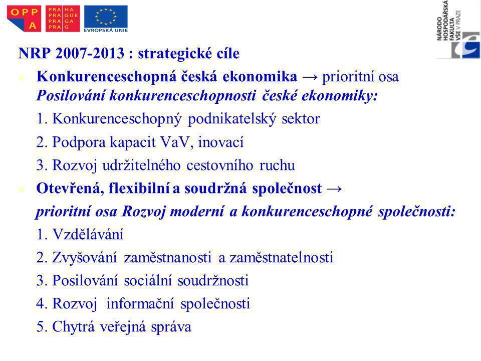 NRP 2007-2013 : strategické cíle Konkurenceschopná česká ekonomika → prioritní osa Posilování konkurenceschopnosti české ekonomiky: 1.