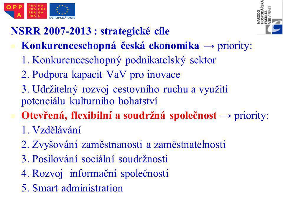 NSRR 2007-2013 : strategické cíle Konkurenceschopná česká ekonomika → priority: 1.
