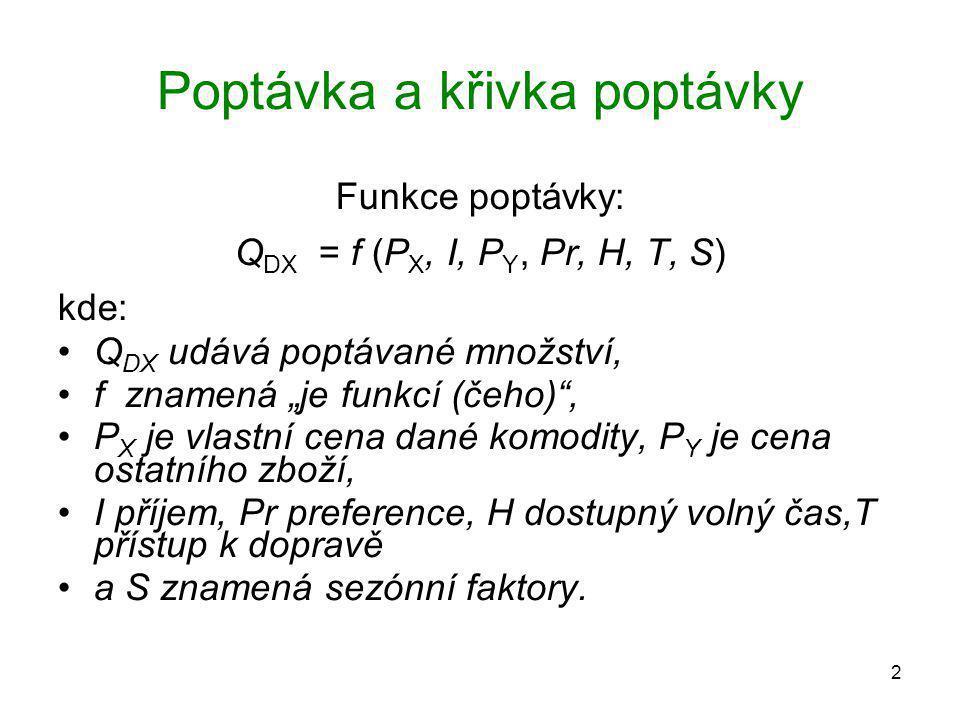 """2 Poptávka a křivka poptávky Funkce poptávky: Q DX = f (P X, I, P Y, Pr, H, T, S) kde: Q DX udává poptávané množství, f znamená """"je funkcí (čeho)"""", P"""