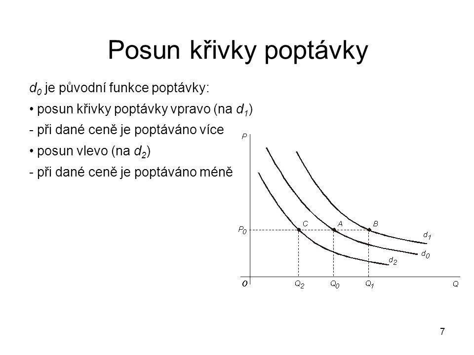 7 Posun křivky poptávky d 0 je původní funkce poptávky: posun křivky poptávky vpravo (na d 1 ) - při dané ceně je poptáváno více posun vlevo (na d 2 )