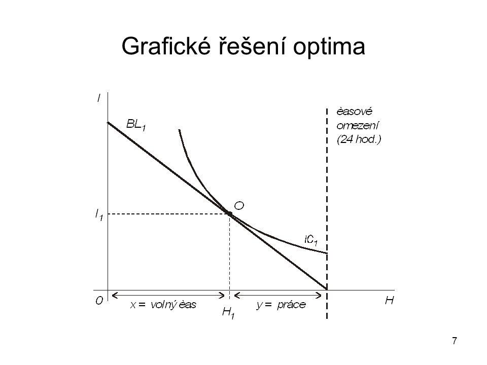 7 Grafické řešení optima