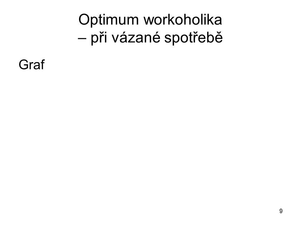 9 Optimum workoholika – při vázané spotřebě Graf