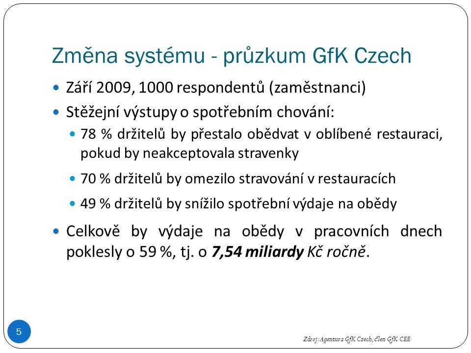 Změna systému - průzkum GfK Czech 5 Září 2009, 1000 respondentů (zaměstnanci) Stěžejní výstupy o spotřebním chování: 78 % držitelů by přestalo obědvat v oblíbené restauraci, pokud by neakceptovala stravenky 70 % držitelů by omezilo stravování v restauracích 49 % držitelů by snížilo spotřební výdaje na obědy Celkově by výdaje na obědy v pracovních dnech poklesly o 59 %, tj.