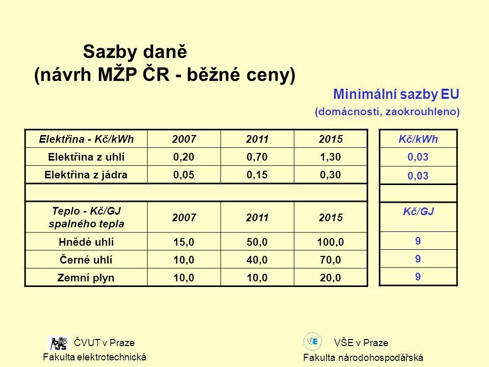 Fakulta národohospodářská Fakulta elektrotechnická VŠE v Praze ČVUT v Praze Elektřina - Kč/kWh 200720112015 Elektřina z uhlí 0,200,701,30 Elektřina z jádra 0,050,150,30 Teplo - Kč/GJ spalného tepla 200720112015 Hnědé uhlí 15,050,0100,0 Černé uhlí 10,040,070,0 Zemní plyn 10,0 20,0 Sazby daně (návrh MŽP ČR - běžné ceny) Minimální sazby EU (domácnosti, zaokrouhleno) Kč/kWh 0,03 Kč/GJ 9 9 9