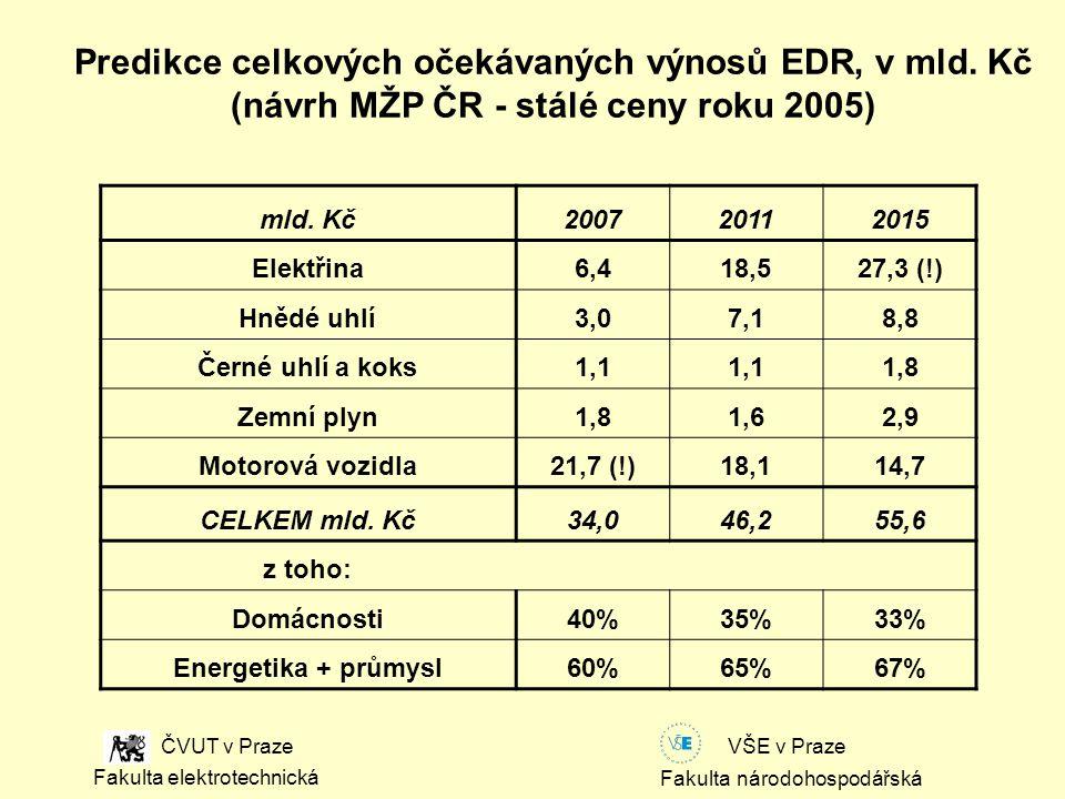 Fakulta národohospodářská Fakulta elektrotechnická VŠE v Praze ČVUT v Praze Predikce celkových očekávaných výnosů EDR, v mld.