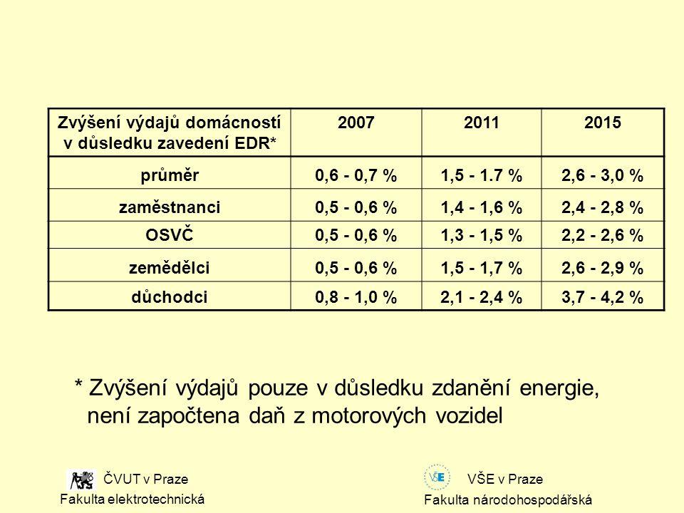 Fakulta národohospodářská Fakulta elektrotechnická VŠE v Praze ČVUT v Praze Zvýšení výdajů domácností v důsledku zavedení EDR* 200720112015 průměr0,6 - 0,7 %1,5 - 1.7 %2,6 - 3,0 % zaměstnanci0,5 - 0,6 %1,4 - 1,6 %2,4 - 2,8 % OSVČ0,5 - 0,6 %1,3 - 1,5 %2,2 - 2,6 % zemědělci0,5 - 0,6 %1,5 - 1,7 %2,6 - 2,9 % důchodci0,8 - 1,0 %2,1 - 2,4 %3,7 - 4,2 % * Zvýšení výdajů pouze v důsledku zdanění energie, není započtena daň z motorových vozidel