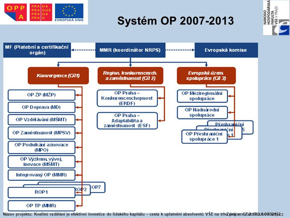 Systém OP 2007-2013 Zdroj: www.strukturalni-fondy.cz Název projektu: Kvalitní vzdělání je efektivní investice do lidského kapitálu – cesta k uplatnění absolventů VŠE na trhu práce; CZ.2.17/3.1.00/32102