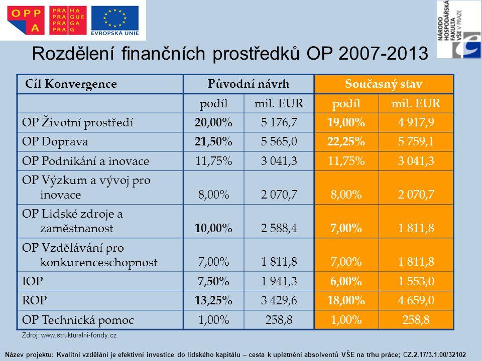 Rozdělení finančních prostředků OP 2007-2013 Cíl KonvergencePůvodní návrhSoučasný stav podílmil. EURpodílmil. EUR OP Životní prostředí20,00%5 176,719,
