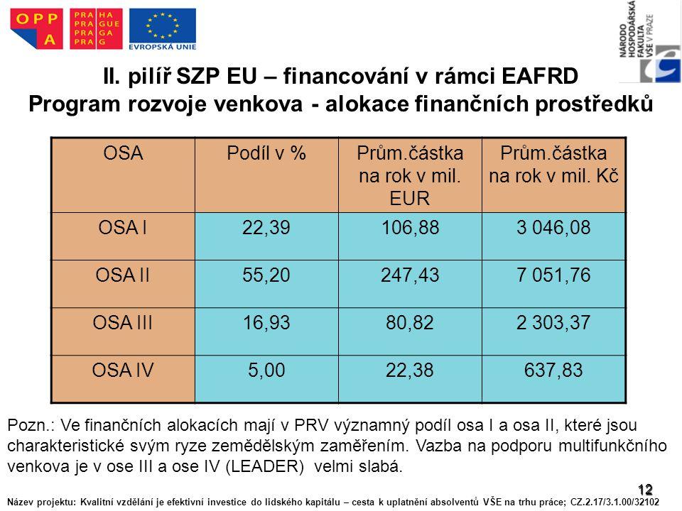 12 II. pilíř SZP EU – financování v rámci EAFRD Program rozvoje venkova - alokace finančních prostředků OSAPodíl v %Prům.částka na rok v mil. EUR Prům